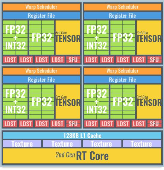 RTX 30シリーズ(Ampere世代)の演算ユニット(GA102)