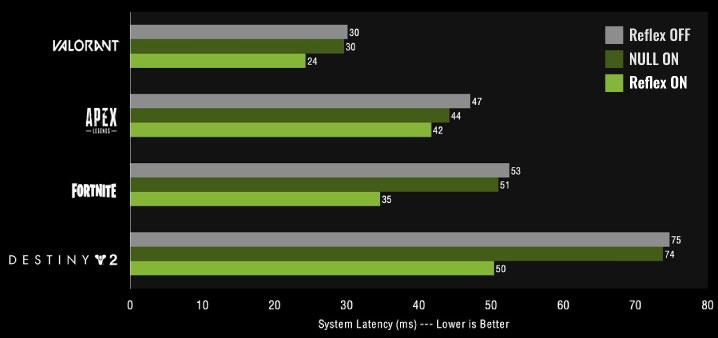 NVIDIA Reflexは入力遅延を劇的に短縮する