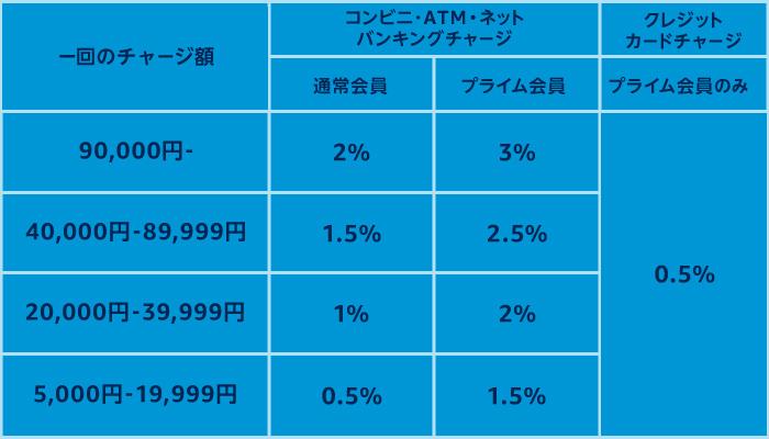 キャンペーンポイントの付与率(一覧)