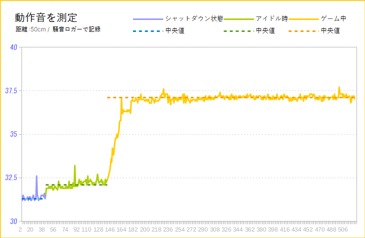 ThinkCentre M75q-1 Tinyの動作音(騒音グラフ)