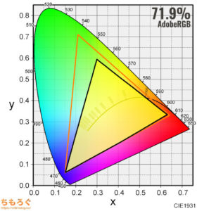 ASUS ROG Swift 360Hz PG259QNUをレビュー(色の正確さや色域をチェック)