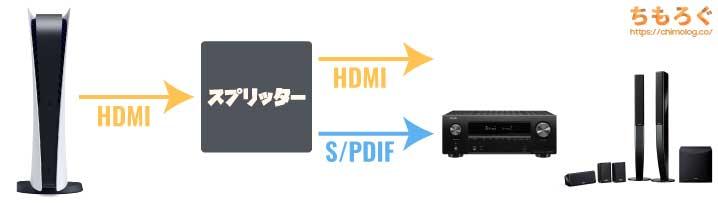 PS5のオーディオ周りについて解説(HDMIスプリッター)