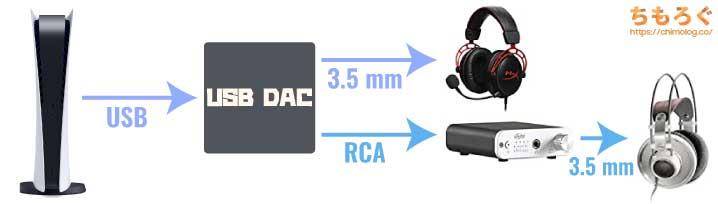 PS5のオーディオ周りについて解説(USB DAC)