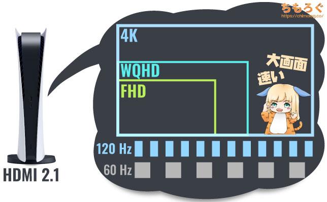 PS5が対応する画面サイズとリフレッシュレートを図解