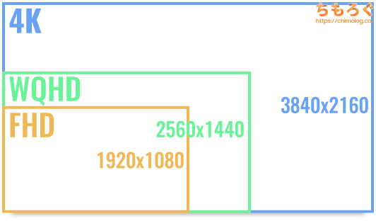 モニターの「画面解像度」について図解