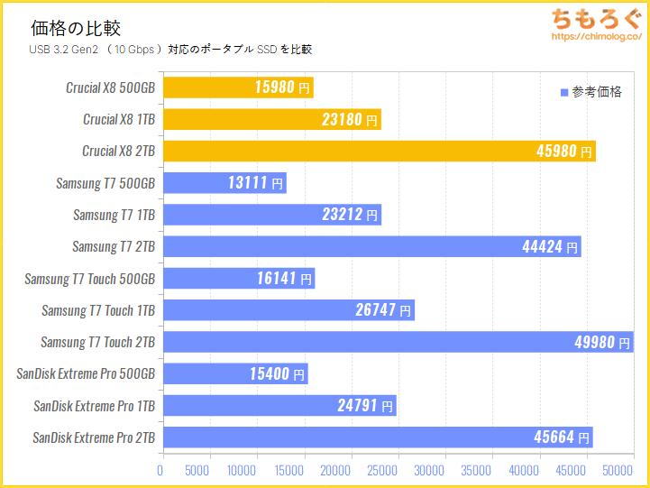 Crucial X8の価格比較