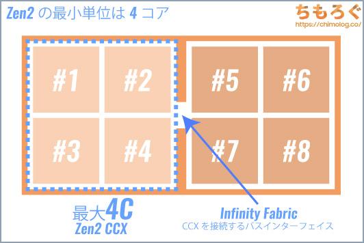 Zen2の最小単位(CCX)は最大4コア