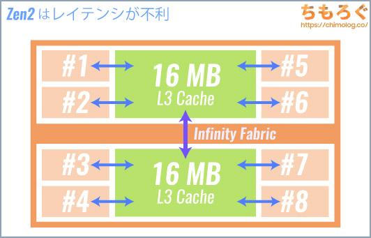 Zen2のチップレット構造はレイテンシが大きい