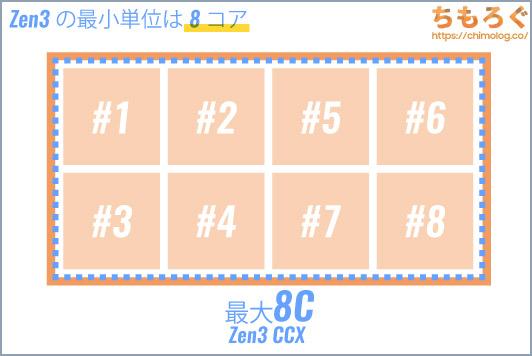 Zen3の最小単位(CCX)は最大8コア