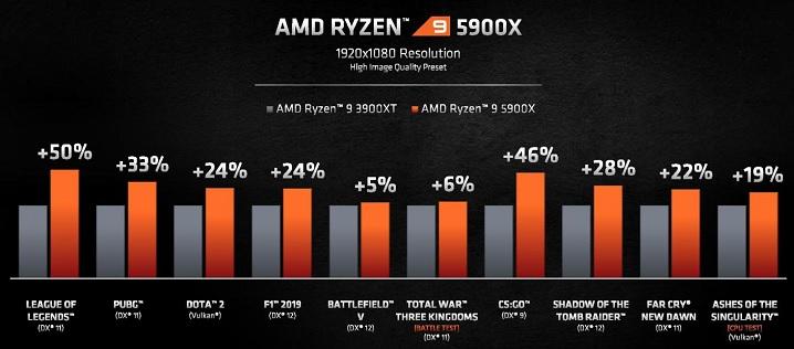 Ryzen 9 5900Xのゲーミング性能は最大50%改善