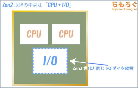 Zen2以降「CPU + I/Oダイ」の別々パッケージ
