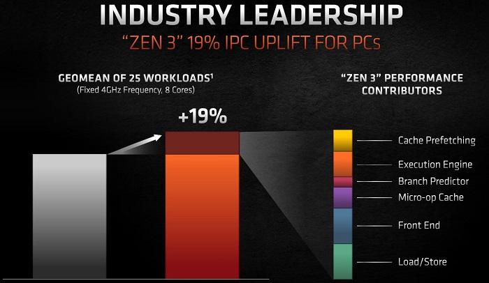 Zen3のIPCはZen2比較で約19%の向上