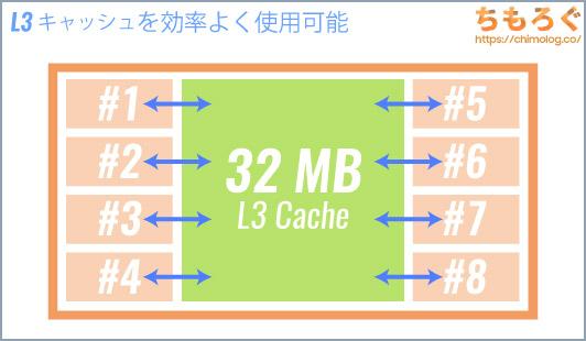 Zen3のチップレット構造はスムーズで、L3キャッシュを32MB共有可