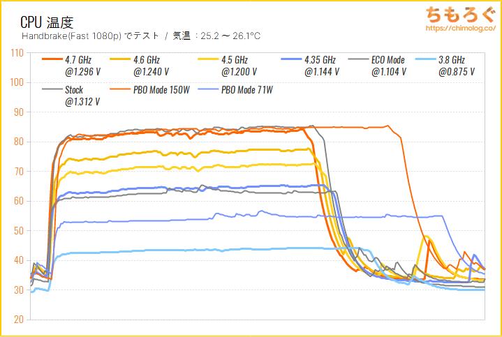 Ryzen 7 5800Xのオーバークロック(CPU温度)