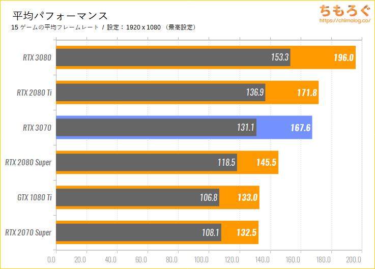 GeForce RTX 3070のベンチマーク比較:平均パフォーマンス