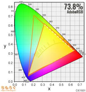 ASUS VG258QRをレビュー(色の正確さや色域をチェック)