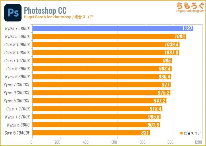 Ryzen 7 5800Xのベンチマーク比較:Photoshop CCの処理速度
