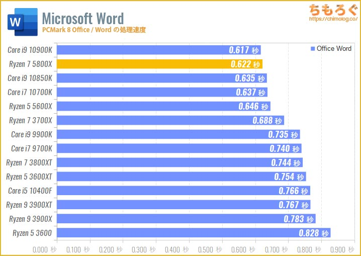 Ryzen 7 5800Xのベンチマーク比較:Wordの処理速度