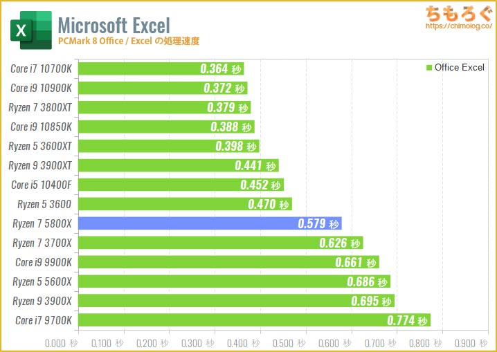Ryzen 7 5800Xのベンチマーク比較:Excelの処理速度