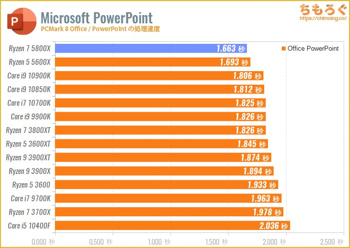 Ryzen 7 5800Xのベンチマーク比較:PowerPointの処理速度