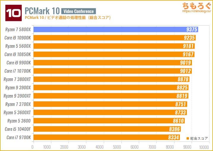 Ryzen 7 5800Xのベンチマーク比較:PCMark 10(ビデオ通話の処理性能)