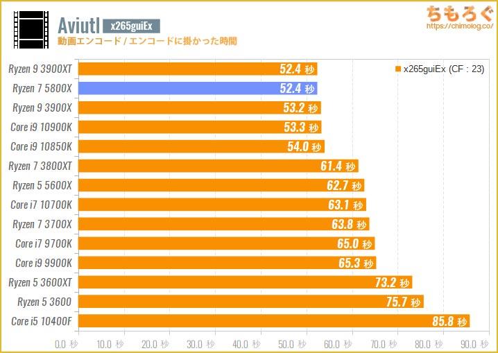 Ryzen 7 5800Xのベンチマーク比較:Aviutl(x265guiEx)