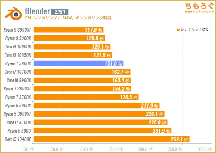 Ryzen 7 5800Xのベンチマーク比較:Blender(BMWレンダリング)
