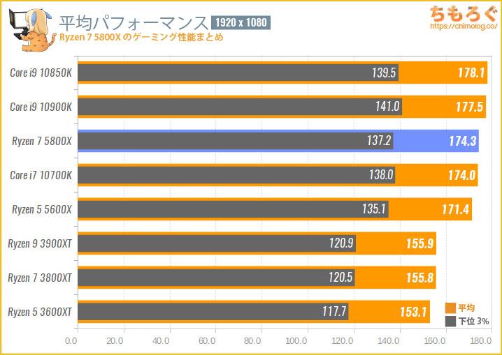 Ryzen 7 5800Xのゲーミング性能を比較