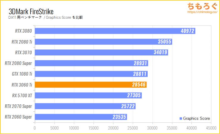 GeForce RTX 3060 Tiのベンチマーク比較:3DMark FireStrike