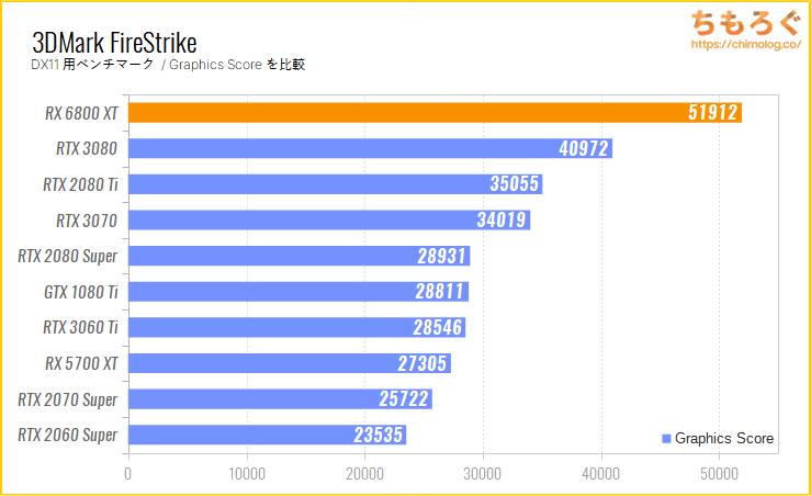 Radeon RX 6800 XTのベンチマーク比較:3DMark FireStrike