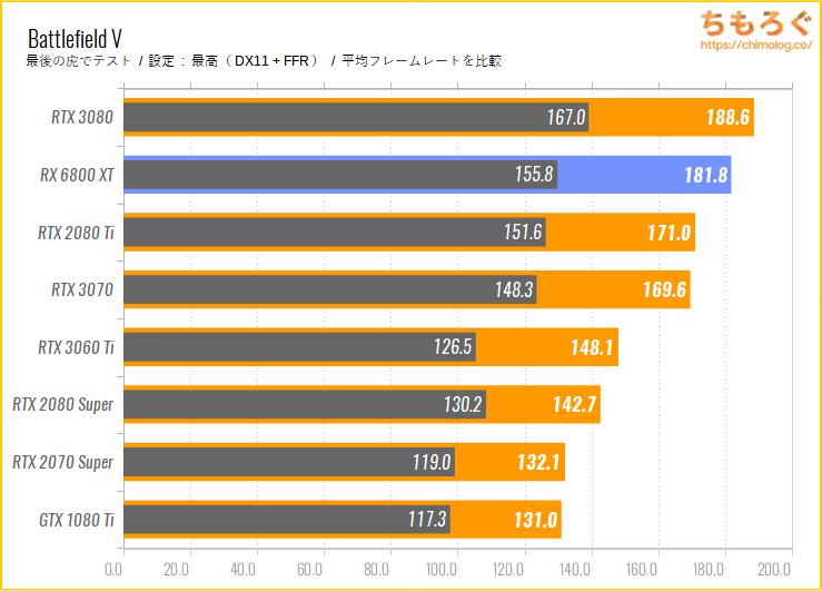 Radeon RX 6800 XTのベンチマーク比較:Battlefield V