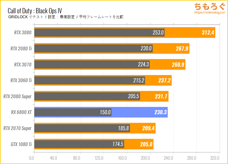 Radeon RX 6800 XTのベンチマーク比較:Call of Duty : Black Ops IV