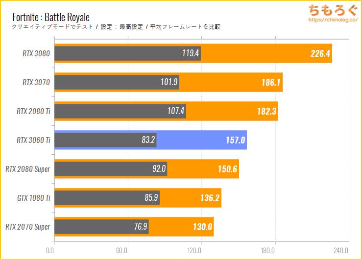 GeForce RTX 3060 Tiのベンチマーク比較:Fortnite : Battle Royale