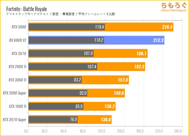 Radeon RX 6800 XTのベンチマーク比較:Fortnite : Battle Royale