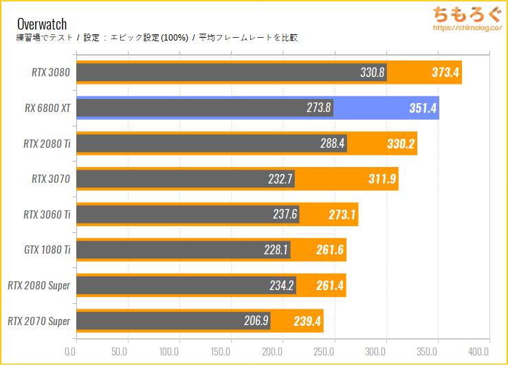 Radeon RX 6800 XTのベンチマーク比較:Overwatch