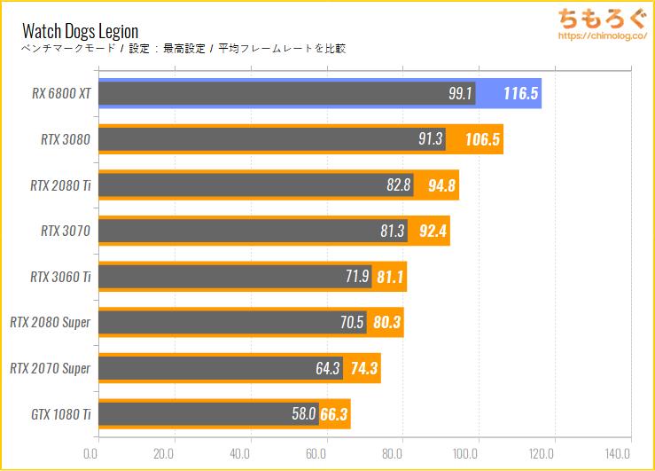 Radeon RX 6800 XTのベンチマーク比較:Watch Dogs Legion