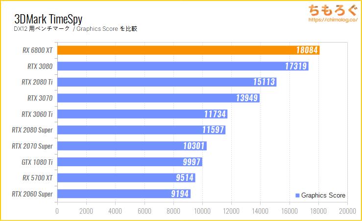 Radeon RX 6800 XTのベンチマーク比較:3DMark TimeSpy