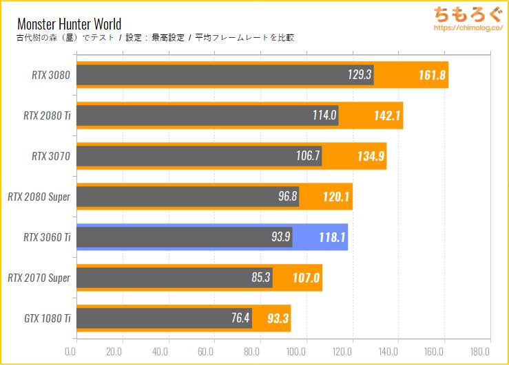 GeForce RTX 3060 Tiのベンチマーク比較:モンスターハンターワールド