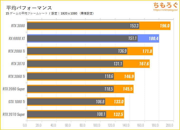 Radeon RX 6800 XTのベンチマーク比較:平均パフォーマンス