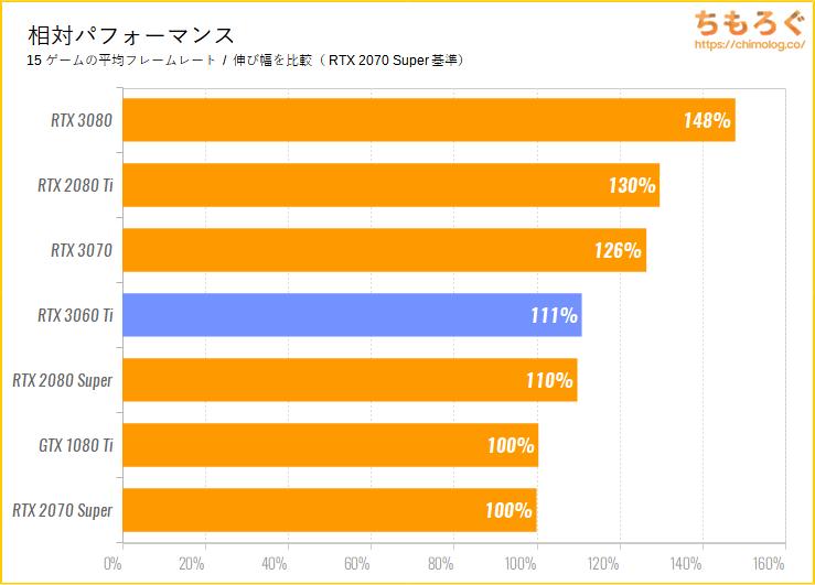 GeForce RTX 3060 Tiのベンチマーク比較:平均パフォーマンス