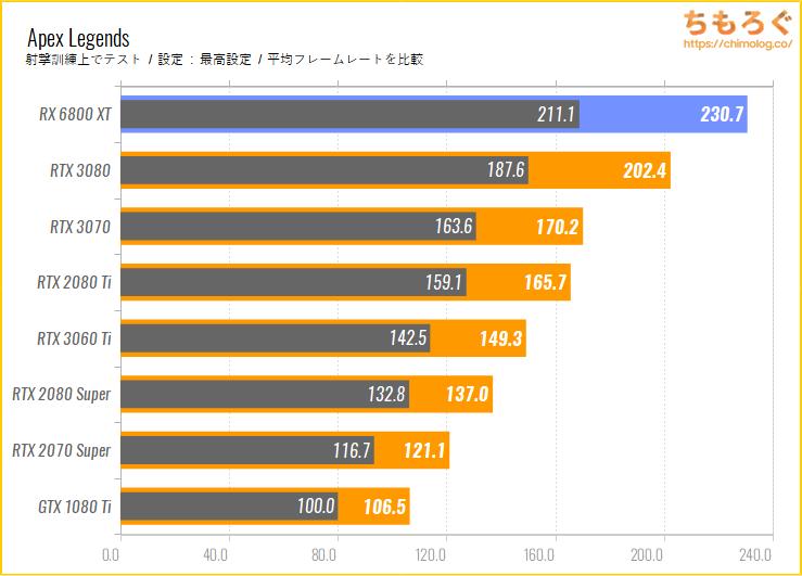 Radeon RX 6800 XTのベンチマーク比較:Apex Legends