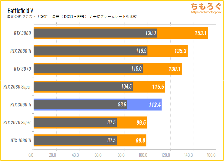 GeForce RTX 3060 Tiのベンチマーク比較:Battlefield V