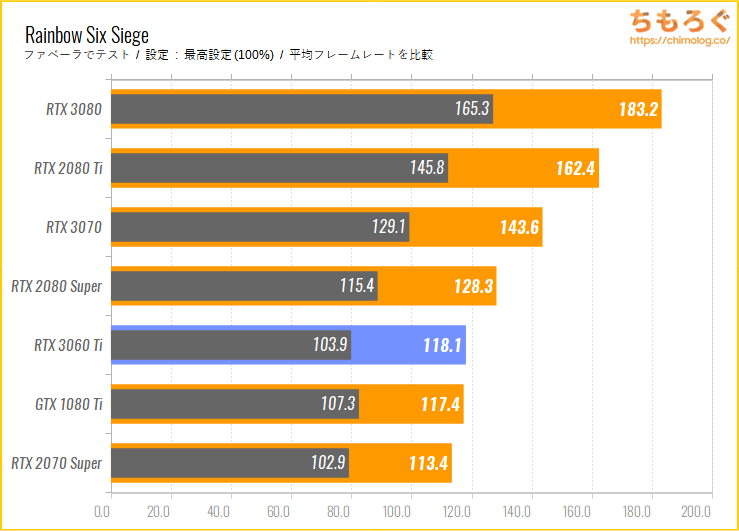 GeForce RTX 3060 Tiのベンチマーク比較:Rainbow Six Siege
