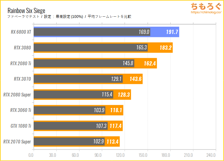 Radeon RX 6800 XTのベンチマーク比較:Rainbow Six Siege
