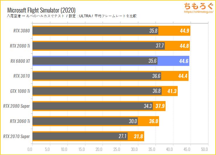 Radeon RX 6800 XTのベンチマーク比較:Microsoft Flight Simulator
