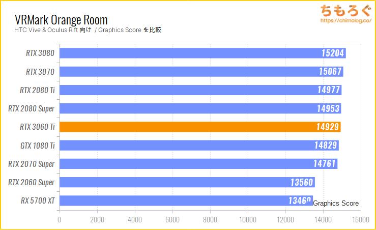 GeForce RTX 3060 Tiのベンチマーク比較:VRMark Orange Room