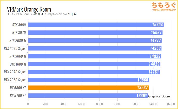 Radeon RX 6800 XTのベンチマーク比較:VRMark Orange Room