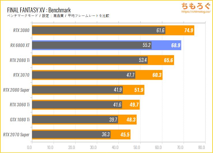 Radeon RX 6800 XTのベンチマーク比較:FINAL FANTASY 15