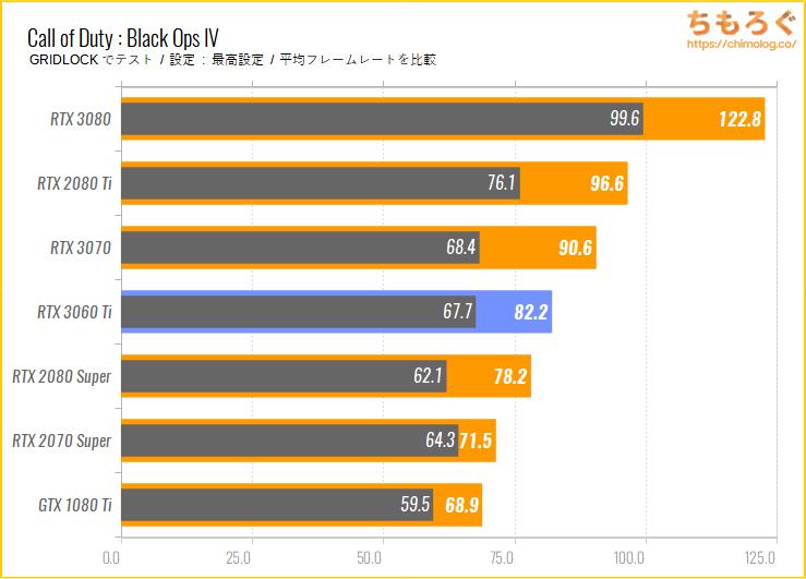GeForce RTX 3060 Tiのベンチマーク比較:Call of Duty : Black Ops IV