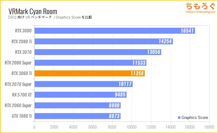 GeForce RTX 3060 Tiのベンチマーク比較:VRMark Cyan Room